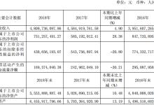 福斯特2018年净利润同比上升28.38%