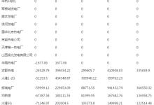 """1月京津唐""""两个细则""""考核补偿情况"""
