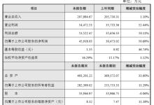 净利润增长超50%,这家材料厂发生了啥?