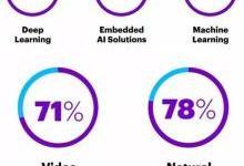 埃森哲報告:AI賦能保險,三大應用場景如何重構價值鏈?