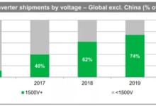 1500V光伏系统产业链情况及领军企业