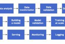 自动机器学习简述(AutoML)