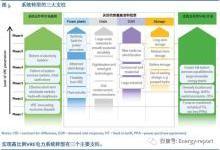 电力优化运行和先进灵活性方案效益评估