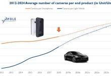 2024年摄像头模组市场规模将达457亿美元
