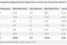 2018可穿戴设备市场增长27.5%