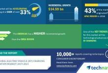 全球充电站市场年复合增率将超33%