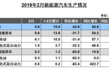 中汽协:2月新能源车销量增长53.6%