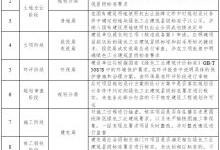 北京:力争实现园区厂房屋顶光伏全覆盖