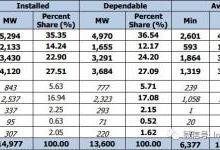 菲律宾电力市场现状概述