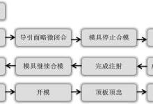 汽车低压注塑产品与模具结构介绍