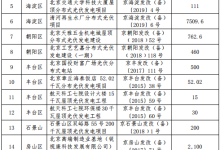 北京第7批分布式光伏项目奖励名单