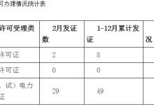 河南全省累计颁发发电业务许可证463家