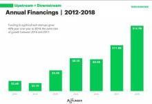 2018全球农业与食品科技风险投资报告