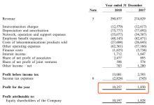 联通2018年财报公布:利润狂涨458%