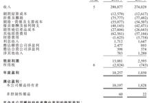 中国联通:收入2637亿元,增幅领先行业