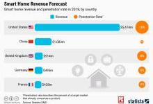 各国智能家居普及率统计,中国仅为1%