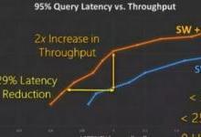 FPGA在微软数据中心的前世今生