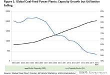 全球100余家金融机构正在退出煤炭行业