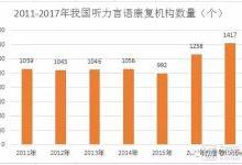 中国言语康复产业:头部企业营收超2亿