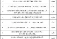 中国电建1月至2月新签合同情况