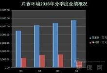 兴蓉环境2018年财报分析