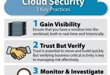 云计算安全:启用安全云部署