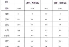 2018年光伏发电统计信息:装机增长34%