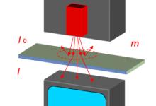 X射线面密度测量仪特色及优势介绍