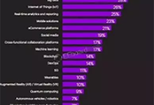 影响2019的十大科技趋势