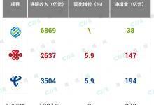 中国电信财报解读:令人生羡的节奏与掌控力