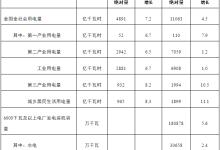 1-2月份全国电力工业统计数据分析