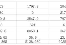 21省十二五期未开工光伏项目超多少GW?