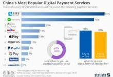 支付宝、微信支付排名数字支付服务前两名