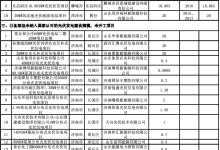 山东光伏项目梳理:5.52GW未开工
