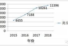2018全国照明工程招标项目数据统计报告