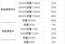 南昌:交流充电设备补贴200元/千瓦