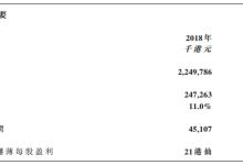 伟志控股2018年纯利升逾1倍至4510.7万港元