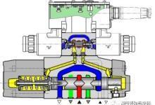 如何选择比例阀、伺服阀和高频响阀