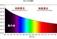 OLED护眼首选,蓝光危害的机理浅析