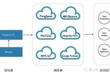 物联网:Python传送温湿度信息到AWS IoT