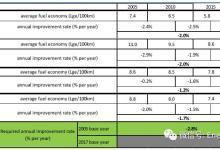 深度解读主要汽车市场的燃料经济