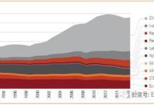 分析:主要耗煤经济案例研究的启示