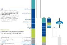 欧洲氢能路线图:欧洲能源转型的可持续发展路径