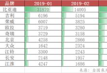 一季净利增超5倍,比亚迪逆势上扬