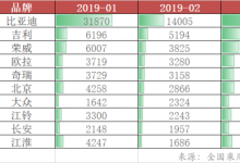 比亚迪财报出炉:一季度净利预增5-7倍