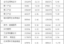 河南2月全社会用电量262.88亿千瓦时