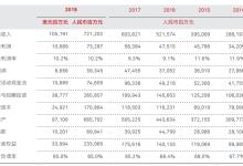 华为2018研发投入破千亿 崛起之势终难挡