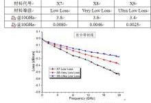 失效分析论文:高速PCB损耗性能的影响分析