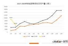 2月新能源乘用车产量分析:仅上涨45.11%