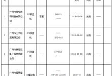 广州抽查4批次激光视盘机产品 全部合格